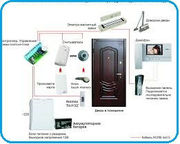 Система контроля доступа для склада установка